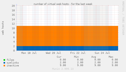 number of virtual web hosts